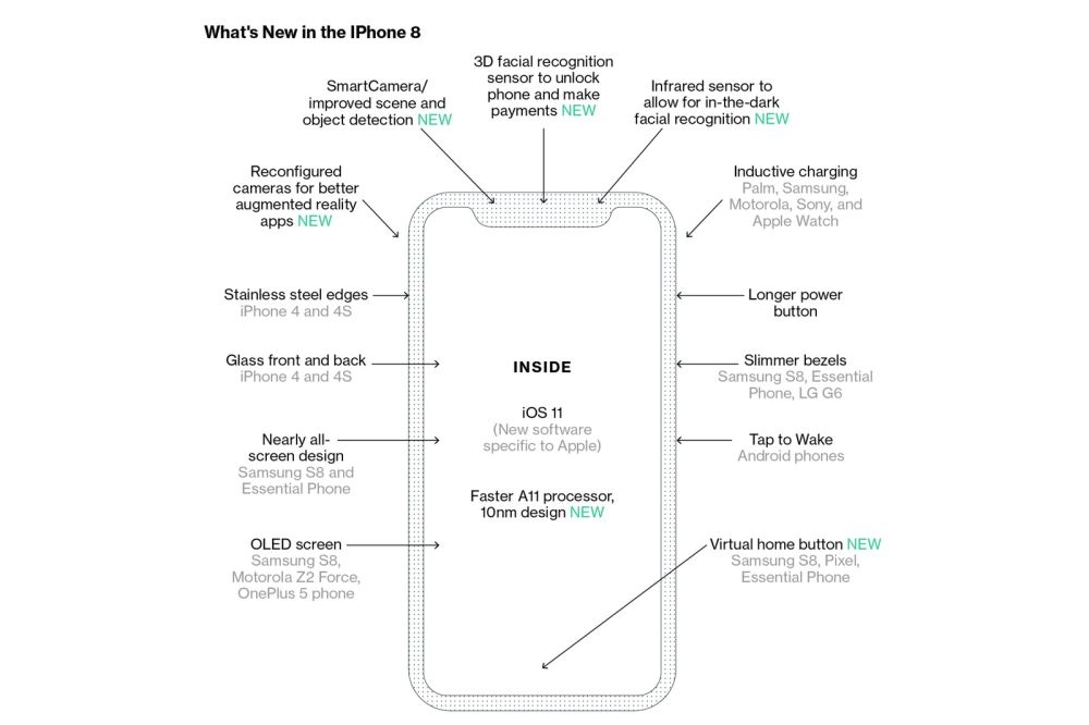 https-%2F%2Fhypebeast.com%2Fimage%2F2017%2F08%2Fapple-to-change-how-to-use-next-iphone-2.jpg